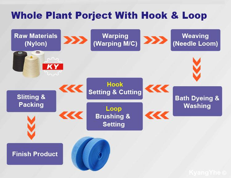 ky equipment making hook & loop