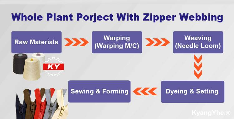 ky equipment making zipper webbing