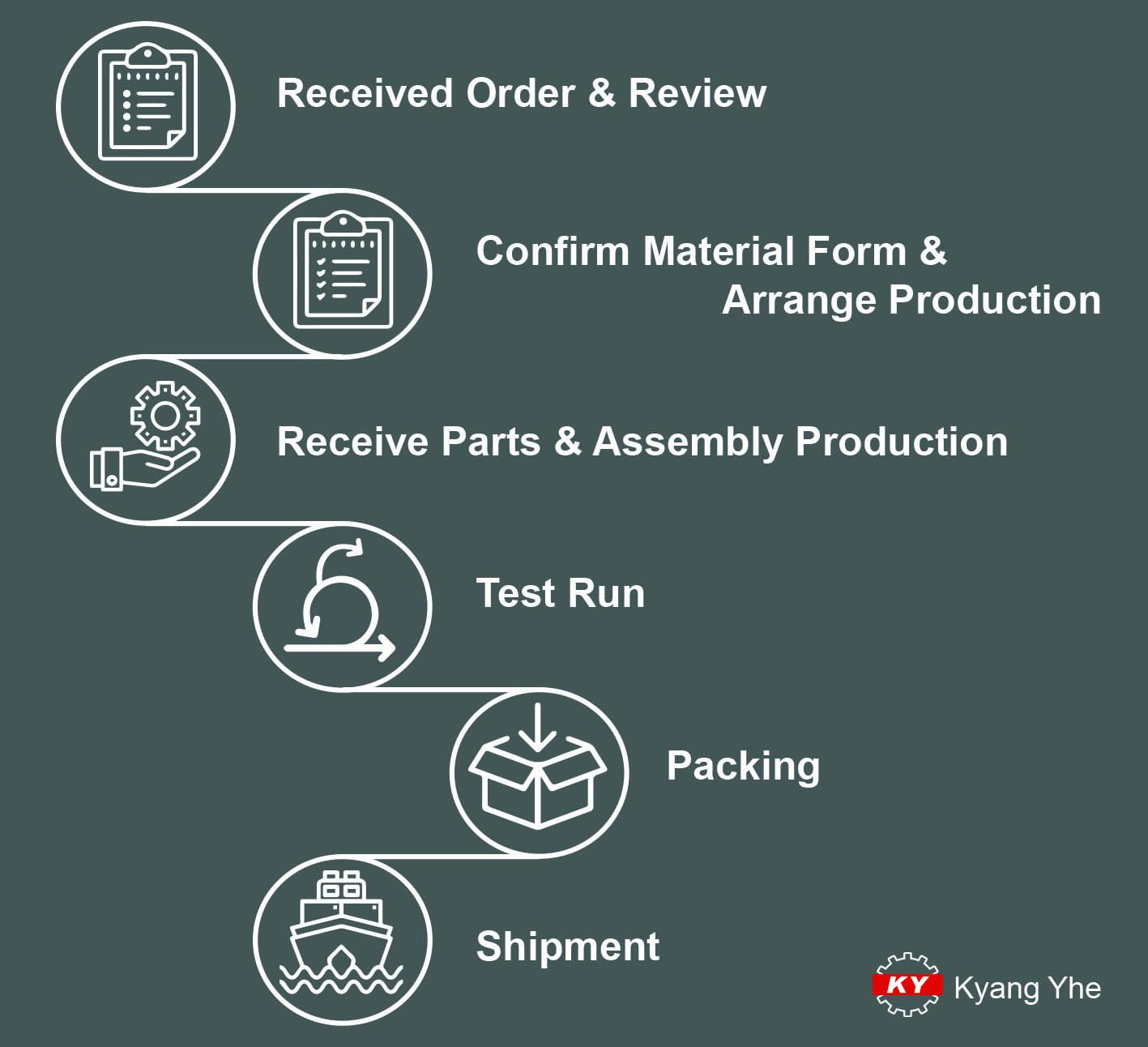 Kyangyhe Production Process