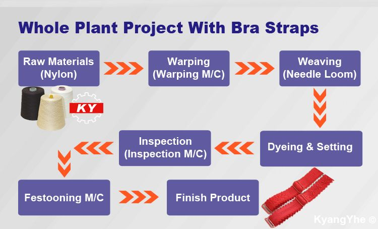 ky equipment making bra straps