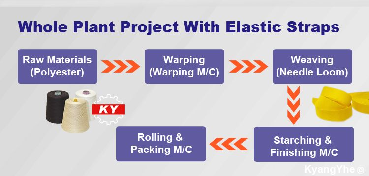ky equipment making elastic tape