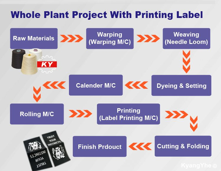 ky equipment making label webbing
