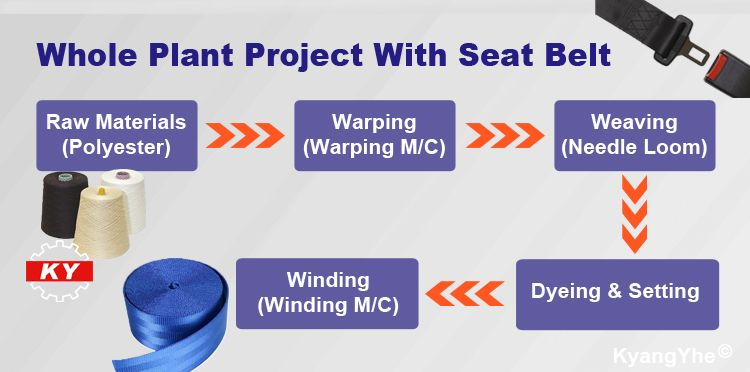 ky equipment making seat belt