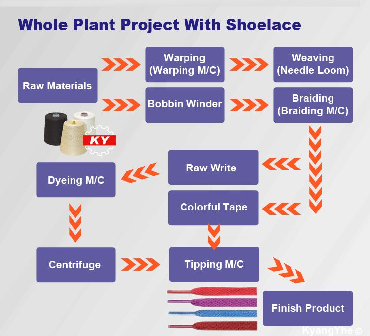 ky equipment making shoelace